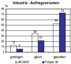 Grafik: IHK-Frühjahrsumfrage zur wirtschaftlichen Lage in Bayerisch-Schwaben