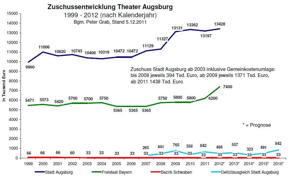 Zuschussentwicklung des Augsburger Stadttheaters