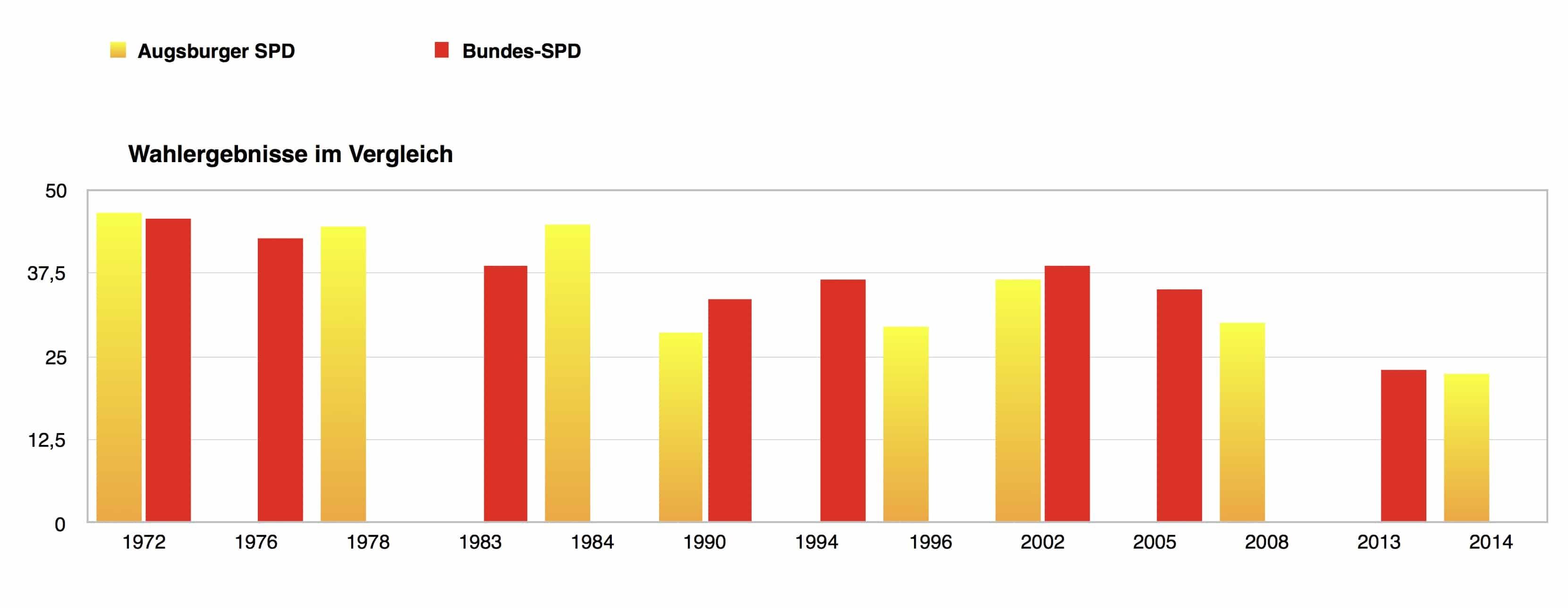 Wahlergebnisse der Augsburger SPD und der Bundes-SPD im Vergleich (c) DAZ