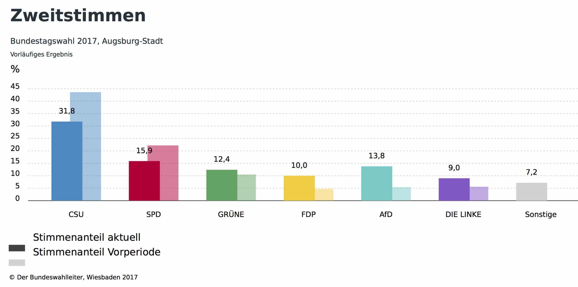 Bundestagswahl Augsburg-Stadt-2017
