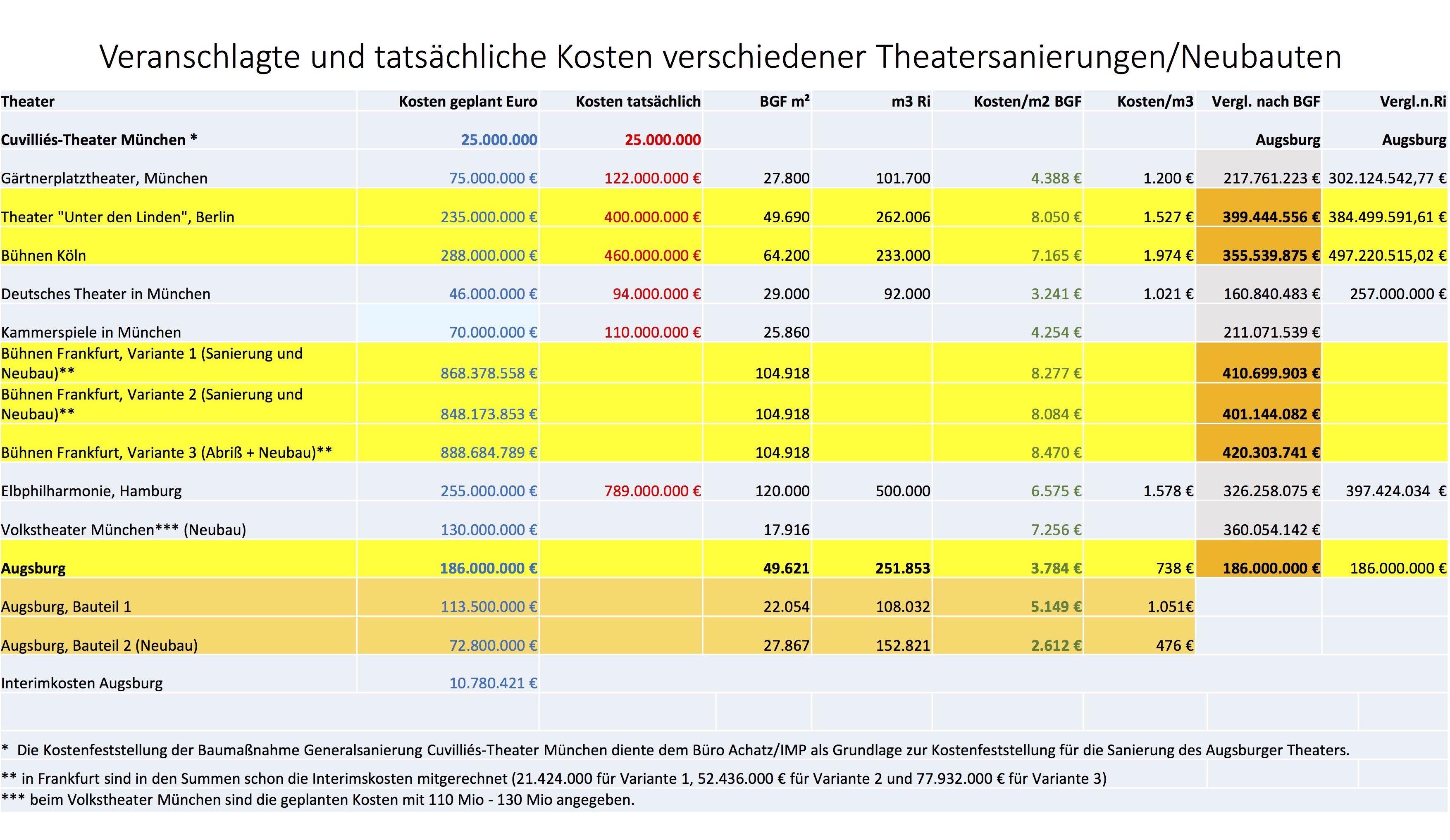 Vergleichstabelle Theatersanierungen in Deutschland (c) Volker Schafitel